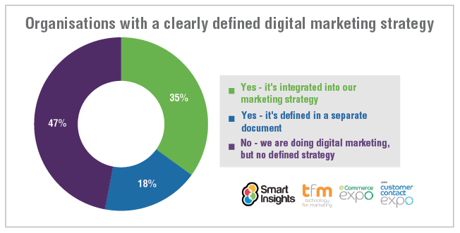 Organisations with a clearly defined digital marketing strategy